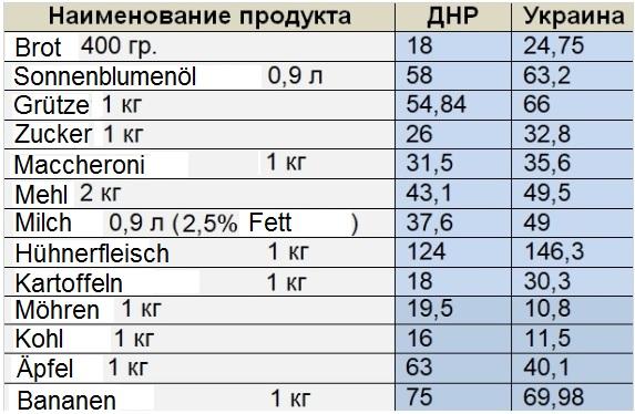 Vergleich Produktpreise